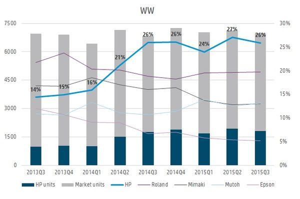 So sánh HP Latex với Eco Solvent: Thị phần máy in trên thế giới